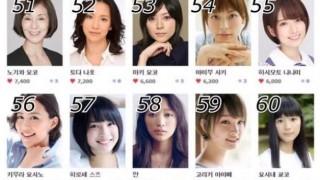 海外サイト投票 人気日本人女優ランキングTOP60発表!
