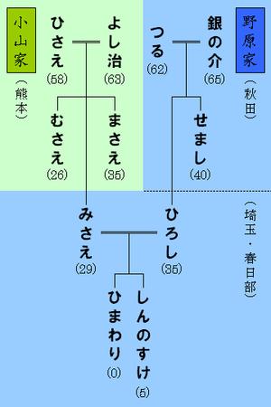 300px-Nohara_family