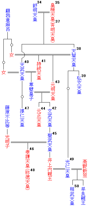 Emperor_family_tree38-50