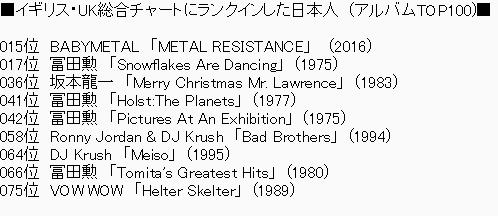イギリス・UK総合チャートにランクインした日本人 (アルバムTOP100)