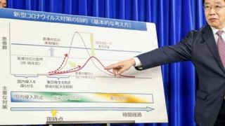 ◆世論調査◆新型コロナ◆政府の対応評価 支持率がこちら